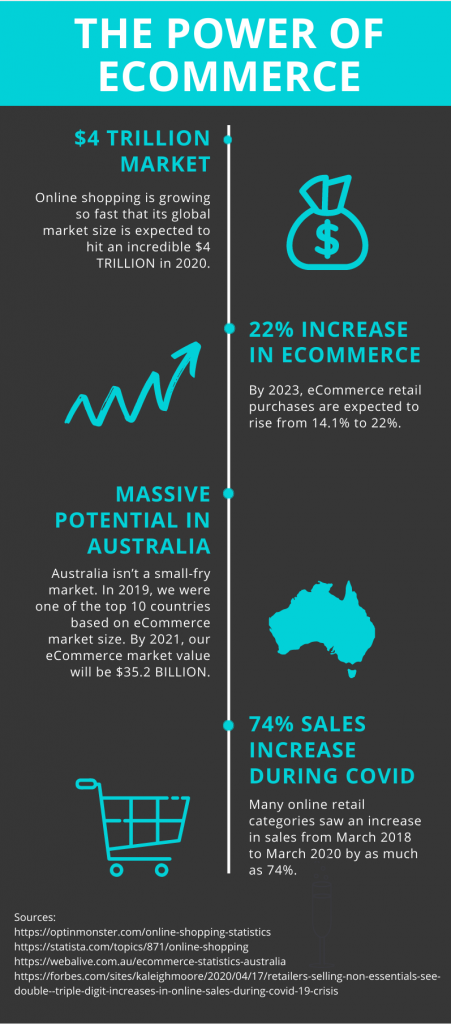 compelling ecommerce stats about why your business should go online